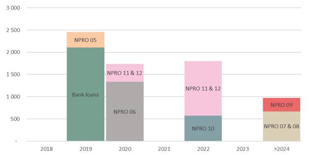 NPRO statistikk